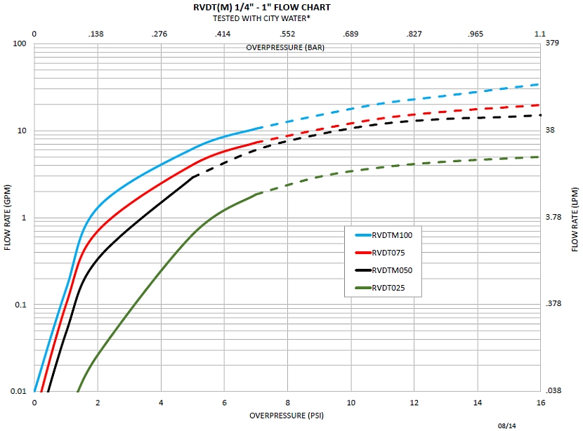 Series RVDT flow curves, quarter, half, three-quarter and one inch sizes
