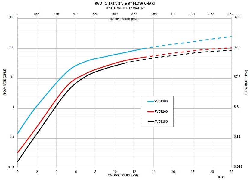 Series RVDT flow curves, one and a half inch, two inch, and three inch sizes