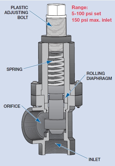 removing a relief valves pdf