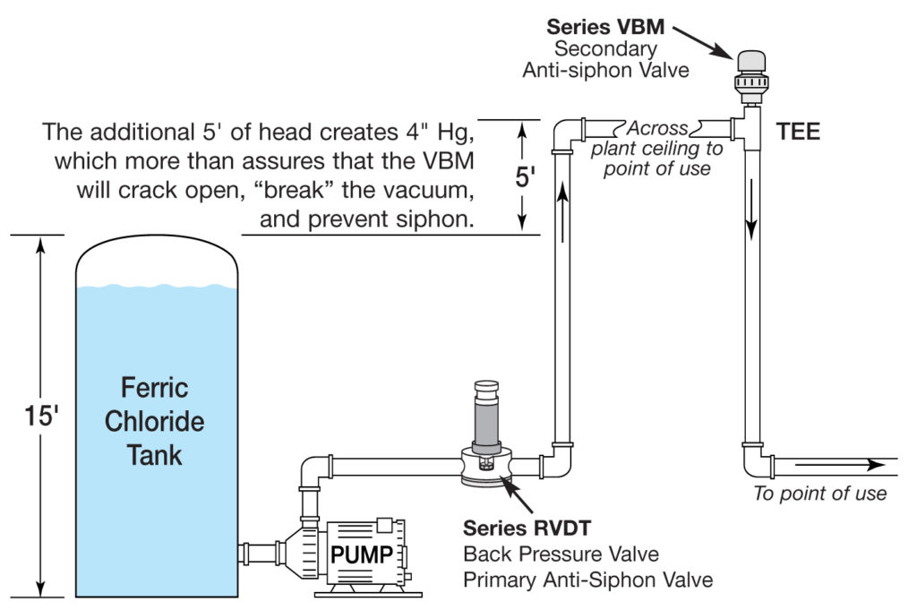 vacuum breaker and anti siphon valve combine to eliminate accidental siphon in a piping system