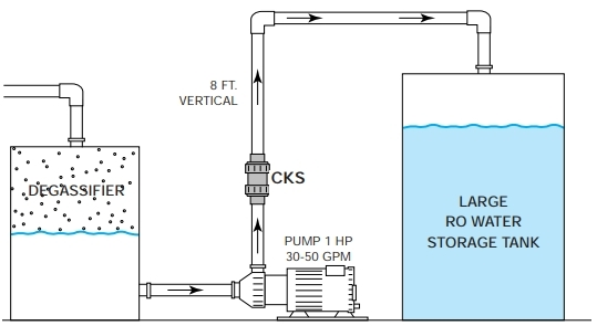 Normally-closed check valve is effective in vertical pipeline applications where ball checks fail to seal.